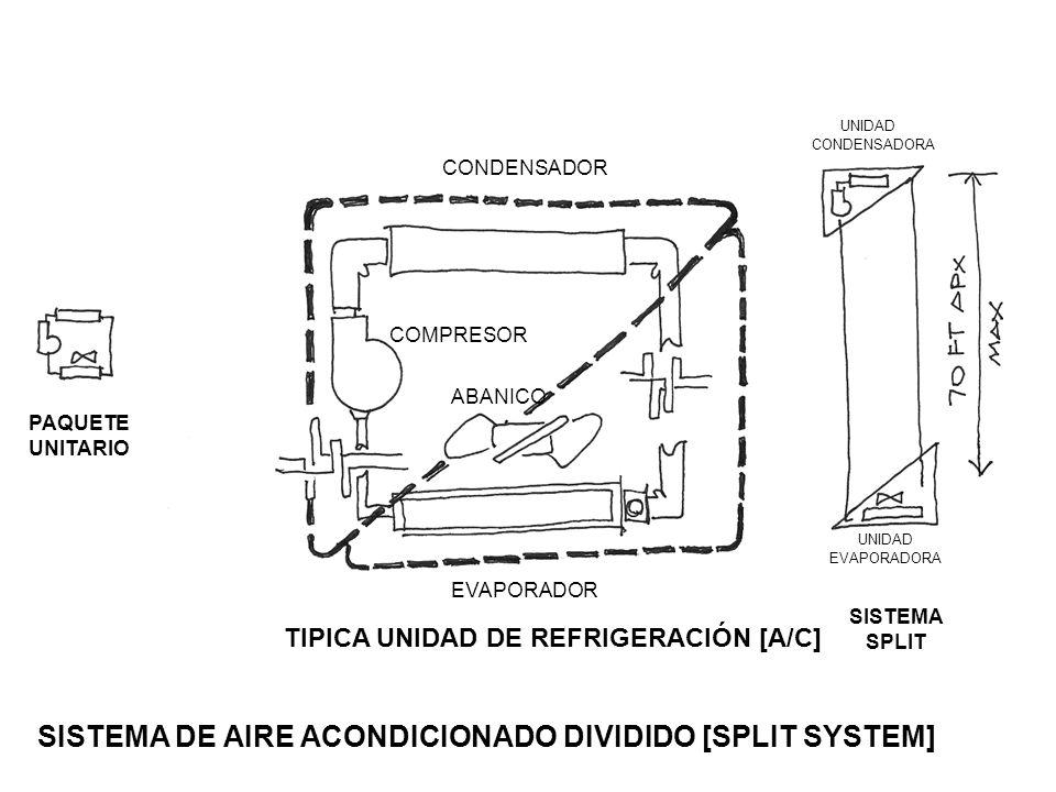 SISTEMA DE AIRE ACONDICIONADO DIVIDIDO [SPLIT SYSTEM]